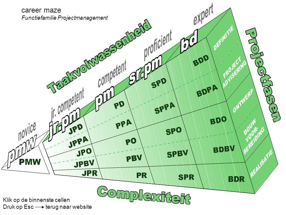 career maze Functiefamilie Projectmanagement Klik op de binnenste cellen Druk op Esc terug naar website