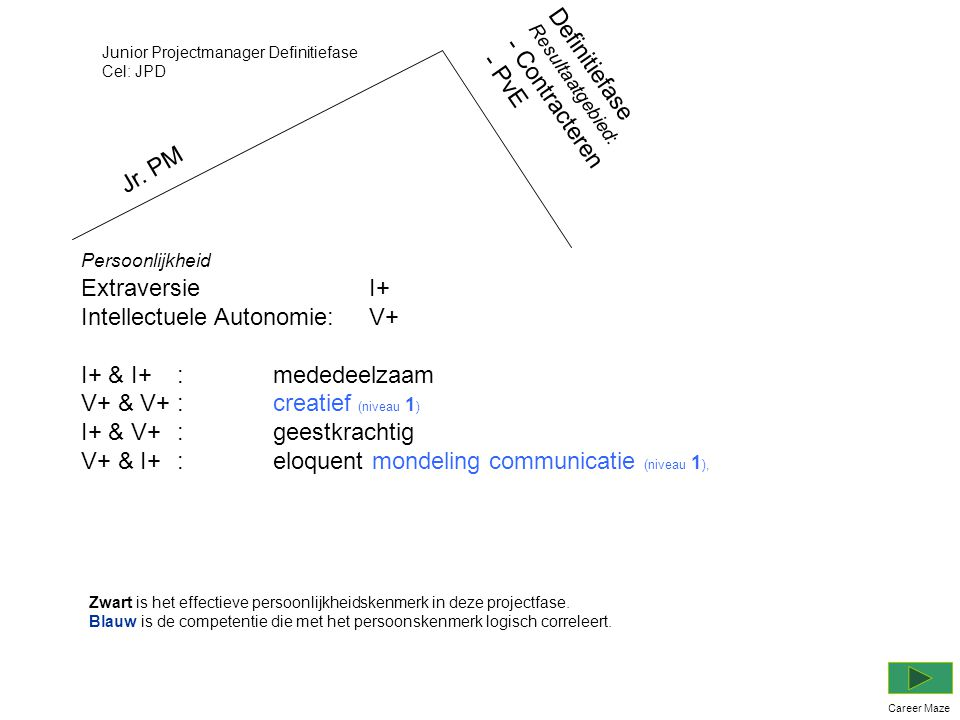 Jr. PM Persoonlijkheid Extraversie I+ Intellectuele Autonomie:V+ I+ & I+:mededeelzaam V+ & V+:creatief (niveau 1 ) I+ & V+:geestkrachtig V+ & I+ :eloq