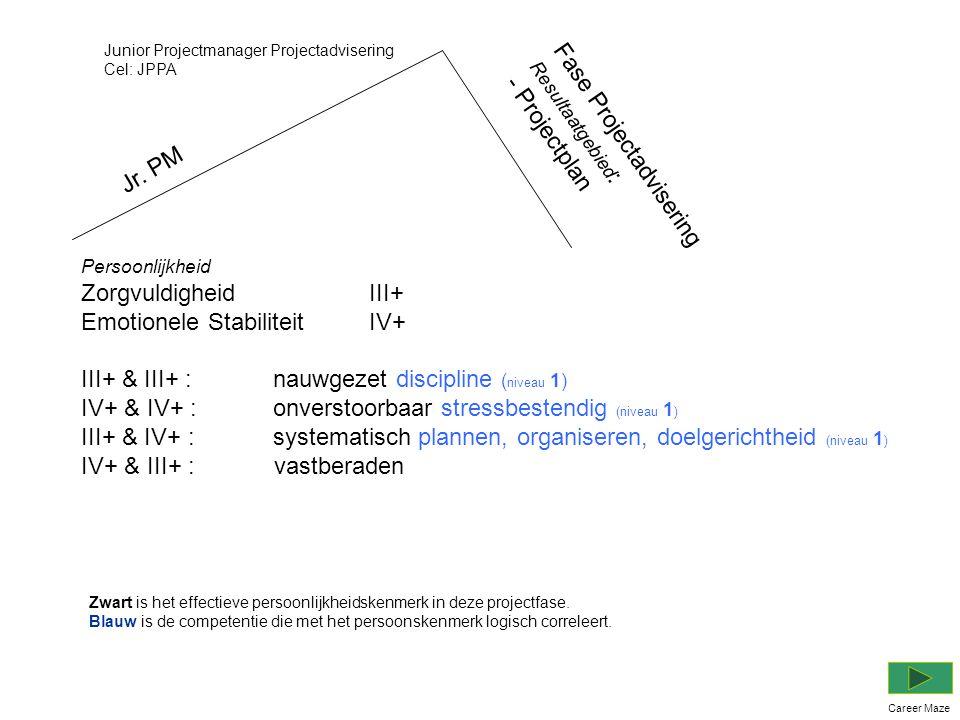 Persoonlijkheid Zorgvuldigheid III+ Emotionele Stabiliteit IV+ III+ & III+ :nauwgezet discipline ( niveau 1) IV+ & IV+ :onverstoorbaar stressbestendig (niveau 1 ) III+ & IV+ :systematisch plannen, organiseren, doelgerichtheid (niveau 1 ) IV+ & III+ : vastberaden Junior Projectmanager Projectadvisering Cel: JPPA Fase Projectadvisering Resultaatgebied : - Projectplan Career Maze Jr.
