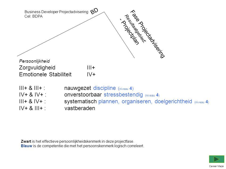 Persoonlijkheid Zorgvuldigheid III+ Emotionele Stabiliteit IV+ III+ & III+ :nauwgezet discipline ( niveau 4) IV+ & IV+ :onverstoorbaar stressbestendig (niveau 4 ) III+ & IV+ :systematisch plannen, organiseren, doelgerichtheid (niveau 4 ) IV+ & III+ : vastberaden Business Developer Projectadvisering Cel: BDPA Career Maze BD Fase Projectadvisering Resultaatgebied : - Projectplan Zwart is het effectieve persoonlijkheidskenmerk in deze projectfase.
