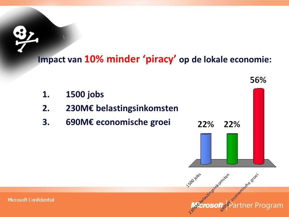 Microsoft Confidential Impact van 10% minder 'piracy' op de lokale economie: 1.1500 jobs 2.230M€ belastingsinkomsten 3.690M€ economische groei