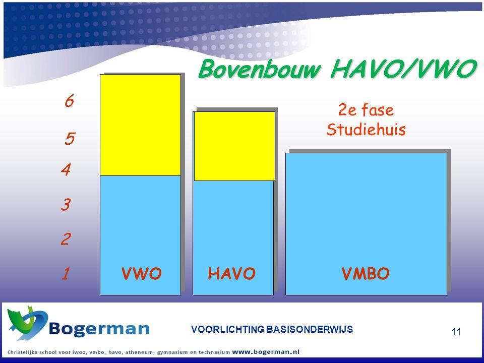 VOORLICHTING BASISONDERWIJS 11 Bovenbouw HAVO/VWO 1 2 3 4 5 6 HAVOVMBOVWO 2e fase Studiehuis