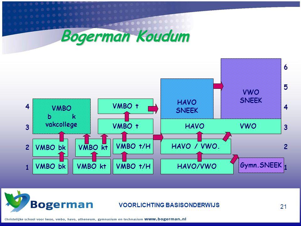 VOORLICHTING BASISONDERWIJS 21 Bogerman Koudum VMBO bk 1 2 3 4 5 6 HAVO SNEEK VWO SNEEK VMBO b k vakcollege VMBO t/HHAVO/VWO HAVO / VWO.