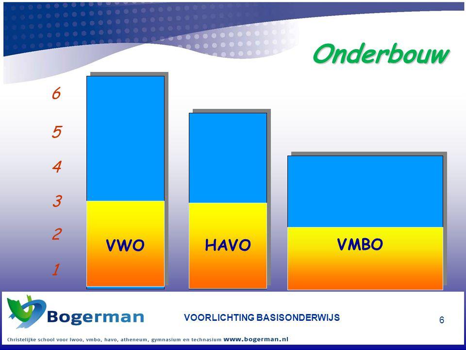 VOORLICHTING BASISONDERWIJS 6 Onderbouw HAVO VWO 1 2 3 4 5 6 VMBO