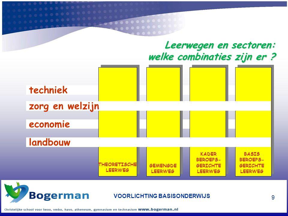 VOORLICHTING BASISONDERWIJS 10 TL GL KBL BBL Vak-of middenkader- opleiding (MBO) Basis- beroeps - opleiding HAVO Na het VMBO