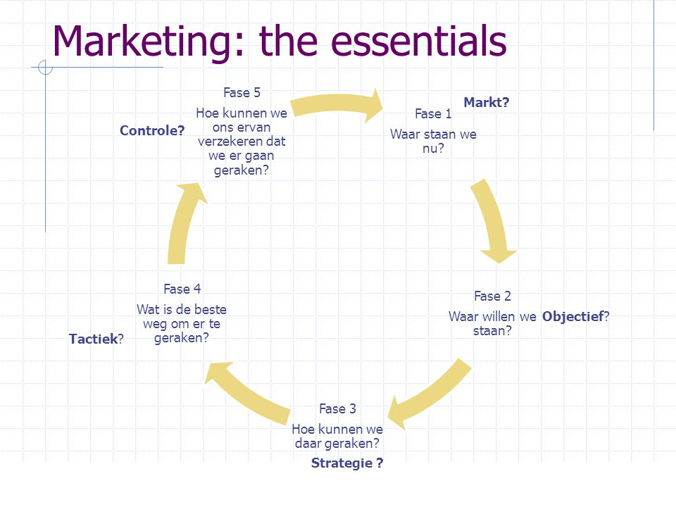 Marketing: the essentials Fase 1 Waar staan we nu? Fase 2 Waar willen we staan? Fase 3 Hoe kunnen we daar geraken? Fase 4 Wat is de beste weg om er te