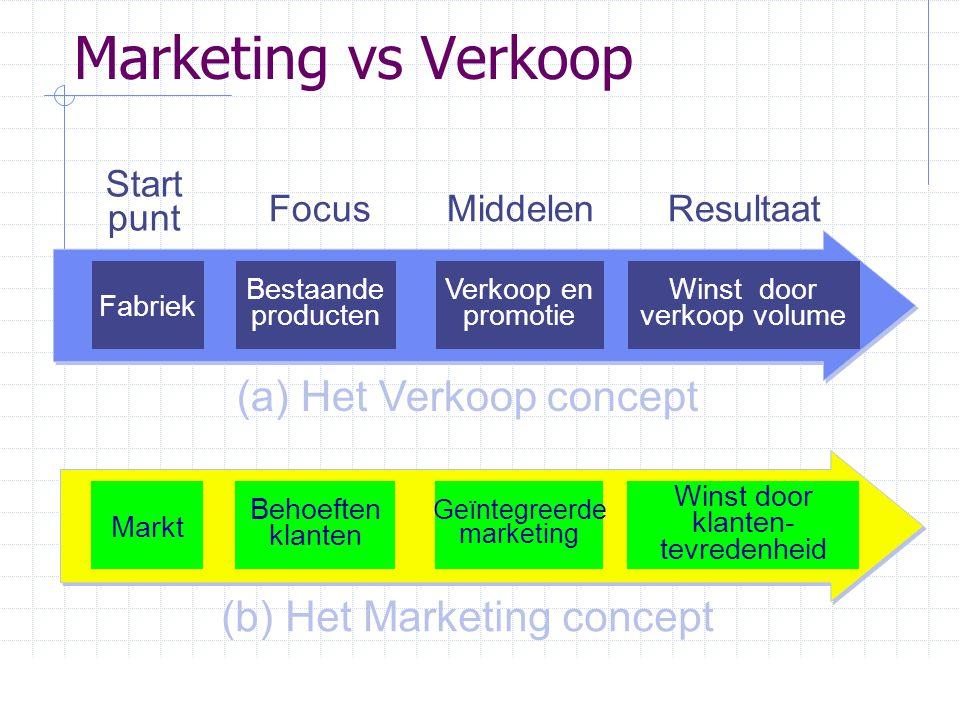 Marketing vs Verkoop Markt Geïntegreerde marketing Winst door klanten- tevredenheid Behoeften klanten (b) Het Marketing concept Fabriek Bestaande prod