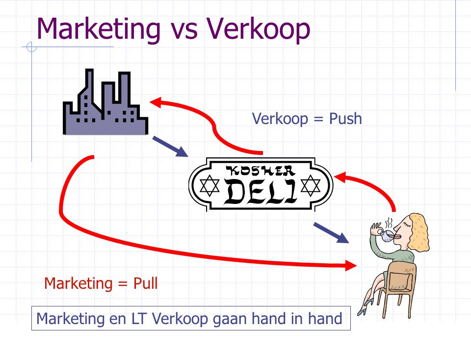 Marketing vs Verkoop Verkoop = Push Marketing = Pull Marketing en LT Verkoop gaan hand in hand