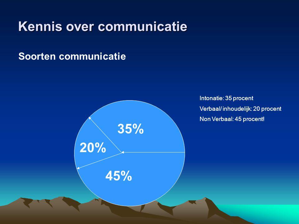 Kennis over communicatie Soorten communicatie 45% 35% 20% Intonatie: 35 procent Verbaal/ inhoudelijk: 20 procent Non Verbaal: 45 procent!