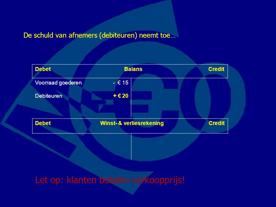 Debet Balans Credit Voorraad goederen- € 15 Debiteuren+ € 20 De schuld van afnemers (debiteuren) neemt toe… Let op: klanten betalen verkoopprijs! Debe