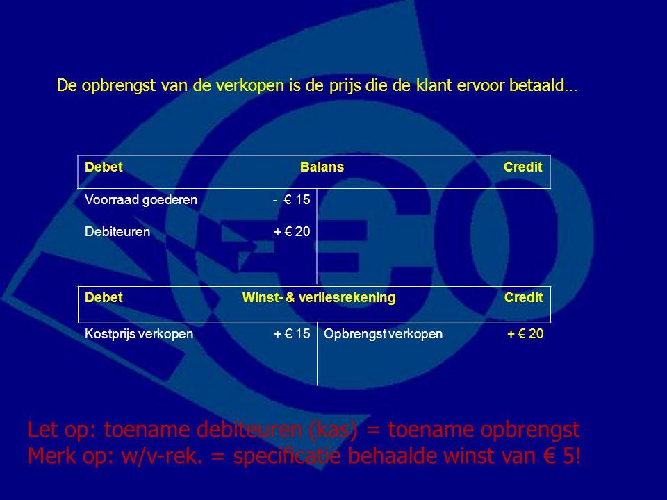 Debet Balans Credit Voorraad goederen- € 15 Debiteuren+ € 20 De opbrengst van de verkopen is de prijs die de klant ervoor betaald… Let op: toename deb