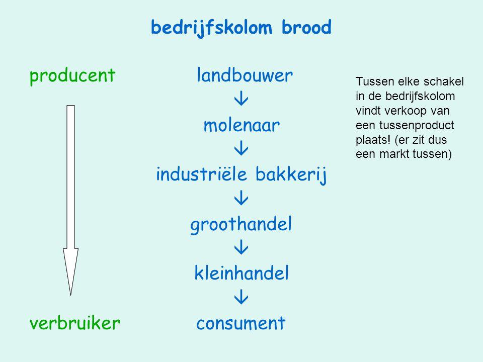 bedrijfskolom brood producent landbouwer  molenaar  industriële bakkerij  groothandel  kleinhandel  verbruiker consument Tussen elke schakel in d