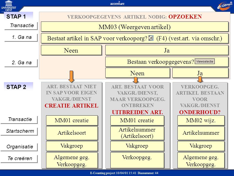 E-Counting project 10/04/01 15:41 Dianummer: 44 VERKOOPGEGEVENS ARTIKEL NODIG : OPZOEKEN Bestaat artikel in SAP voor verkooporg? (F4) (vest.art. via o
