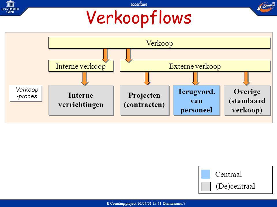 E-Counting project 10/04/01 15:41 Dianummer: 78 Prijscalculatie Contract (VKCO) – Overhead > 12% •OVHP: standaard overheadpercentage (12 %) •NTPP: nettoprijs (prijs exclusief overhead) •OHK: overhead te betalen door de klant Brutoprijs: prijs inclusief overhead •OHOS: af te dragen overhead •REST: restwaarde overhead •MWST: belasting (BTW) NTPP OHK + Brutoprijs OHOS REST + OHK