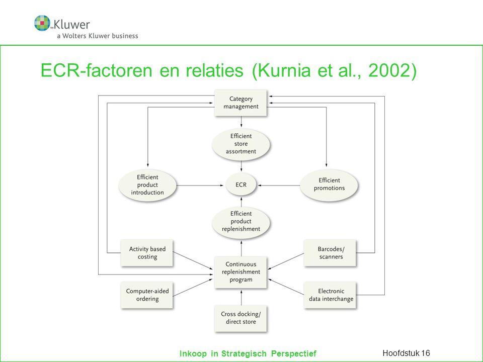 Inkoop in Strategisch Perspectief ECR-factoren en relaties (Kurnia et al., 2002) Hoofdstuk 16