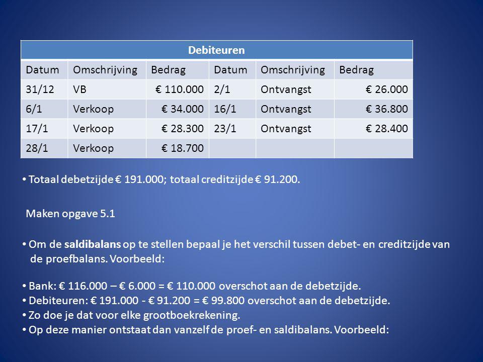 Debiteuren DatumOmschrijvingBedragDatumOmschrijvingBedrag 31/12VB€ 110.0002/1Ontvangst€ 26.000 6/1Verkoop€ 34.00016/1Ontvangst€ 36.800 17/1Verkoop€ 28