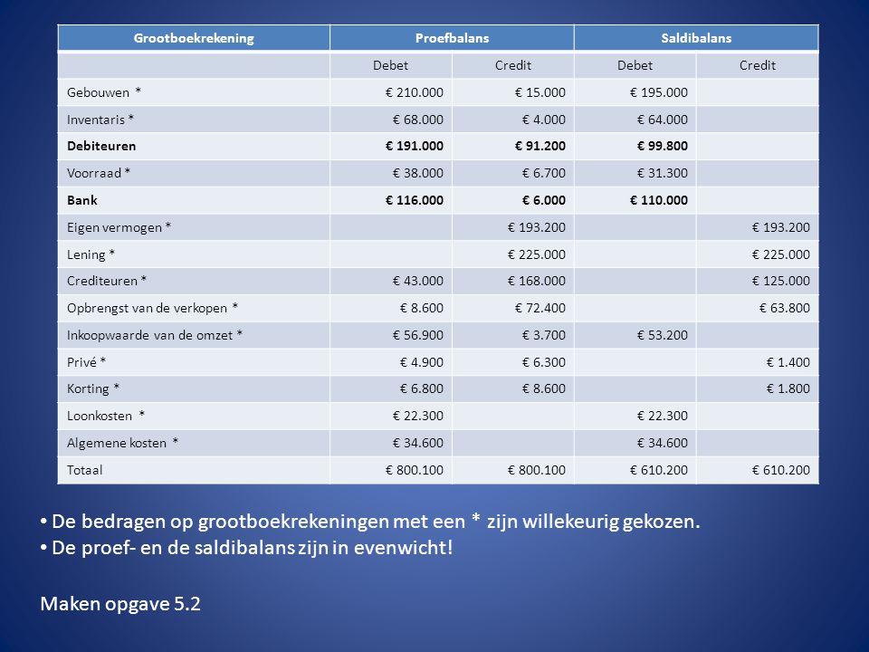 GrootboekrekeningProefbalansSaldibalans DebetCreditDebetCredit Gebouwen *€ 210.000€ 15.000€ 195.000 Inventaris *€ 68.000€ 4.000€ 64.000 Debiteuren€ 19