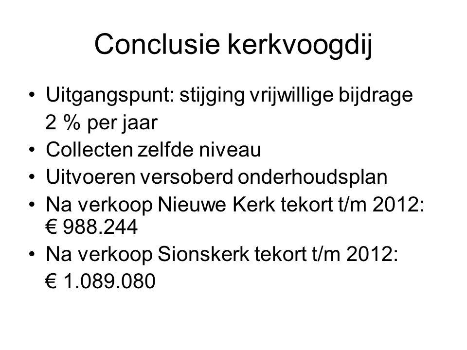 Conclusie kerkvoogdij •Uitgangspunt: stijging vrijwillige bijdrage 2 % per jaar •Collecten zelfde niveau •Uitvoeren versoberd onderhoudsplan •Na verko