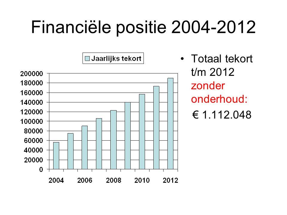 Financiële positie 2004-2012 •Totaal tekort t/m 2012 zonder onderhoud: € 1.112.048