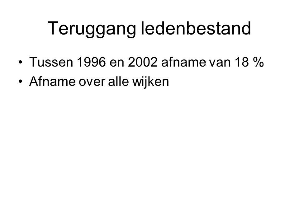 Teruggang ledenbestand •Tussen 1996 en 2002 afname van 18 % •Afname over alle wijken
