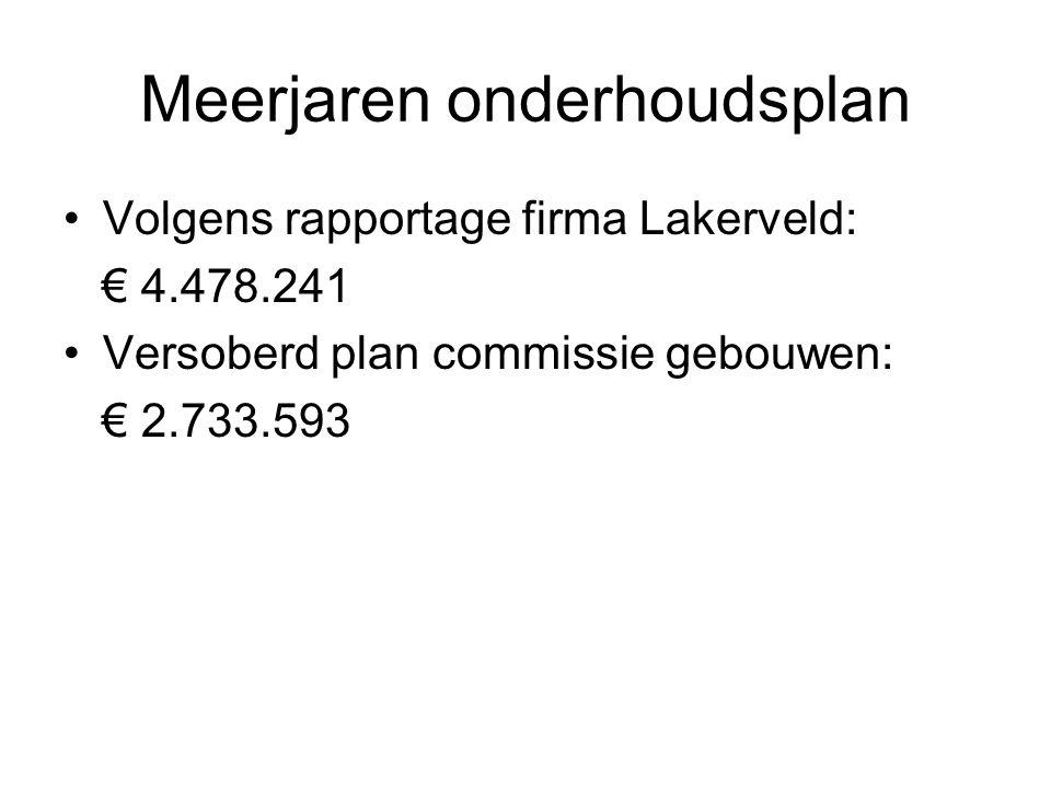 Meerjaren onderhoudsplan •Volgens rapportage firma Lakerveld: € 4.478.241 •Versoberd plan commissie gebouwen: € 2.733.593