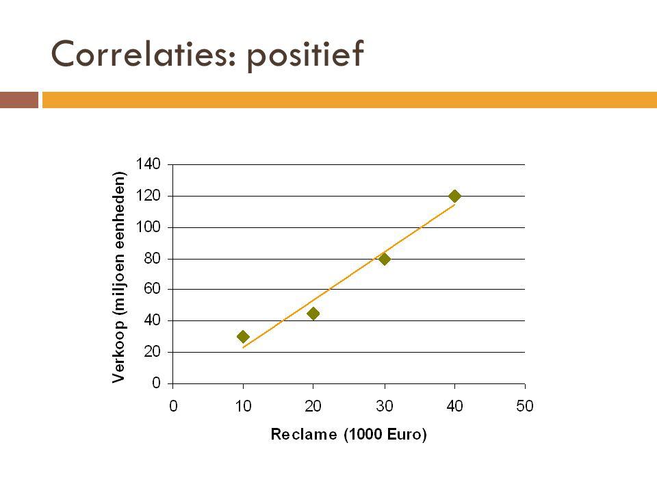 Correlaties: positief