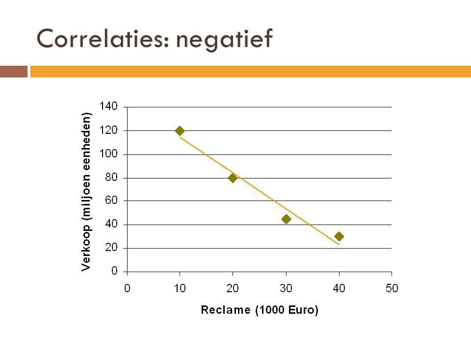 Correlaties: negatief