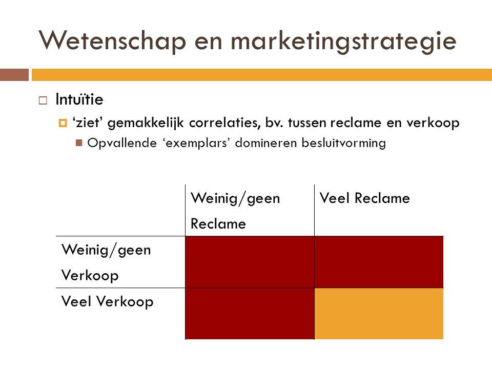 Wetenschap en marketingstrategie  Intuïtie  'ziet' gemakkelijk correlaties, bv. tussen reclame en verkoop  Opvallende 'exemplars' domineren besluit
