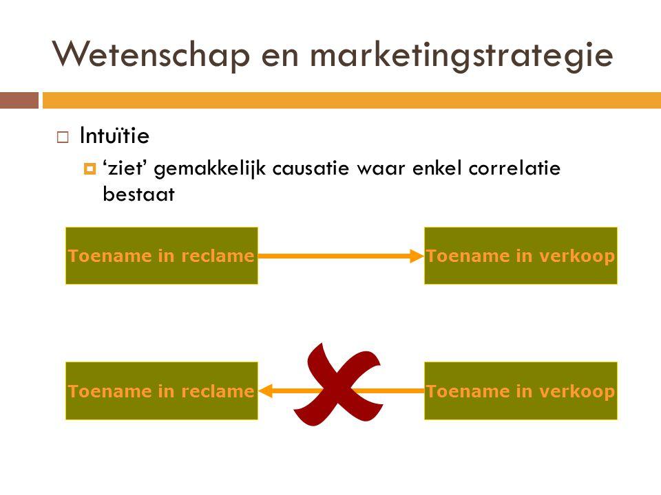 Wetenschap en marketingstrategie  Intuïtie  'ziet' gemakkelijk causatie waar enkel correlatie bestaat Toename in reclameToename in verkoop Toename i