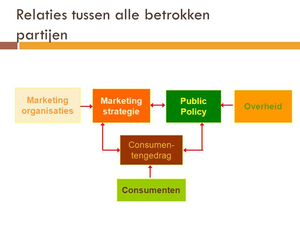 Relaties tussen alle betrokken partijen Consumenten Consumen- tengedrag Marketing strategie Public Policy Overheid Marketing organisaties
