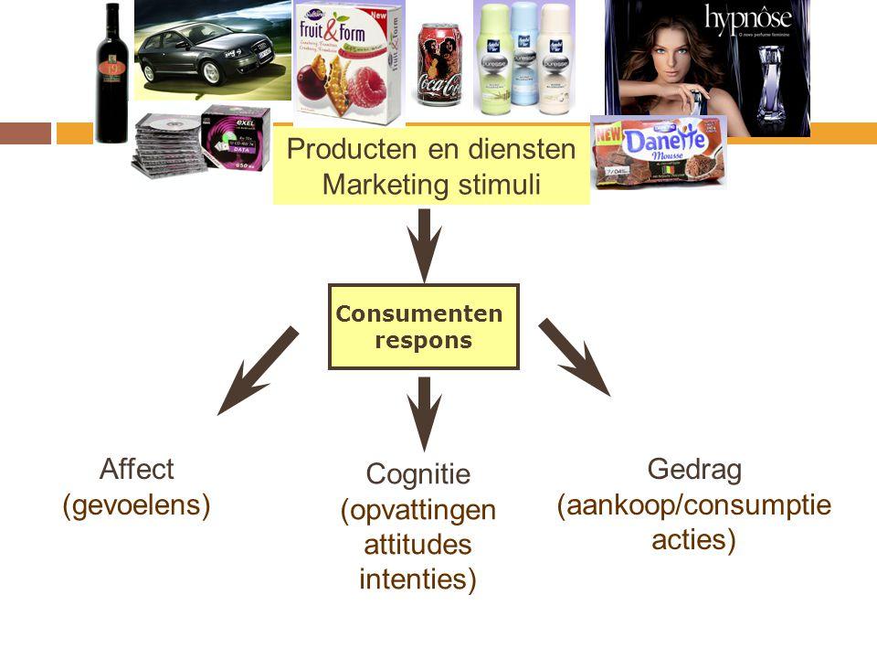 Producten en diensten Marketing stimuli Consumenten respons Affect (gevoelens) Gedrag (aankoop/consumptie acties) Cognitie (opvattingen attitudes inte