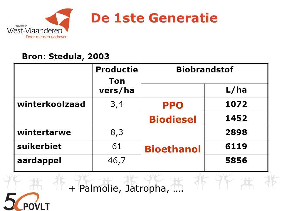 De productie wereldwijd: 1700 milj liter biodiesel ~ 1.215.000 ha koolzaad 29000 milj liter bio-ethanol ~ suikerriet, maïs in België: BijmengingQuantumBiomassa Bioethanol7%250 milj l86.300 ha tarwe OF 40.860 ha suikerbieten Biodiesel3.37=>5%350 milj l260.000 ha koolzaad