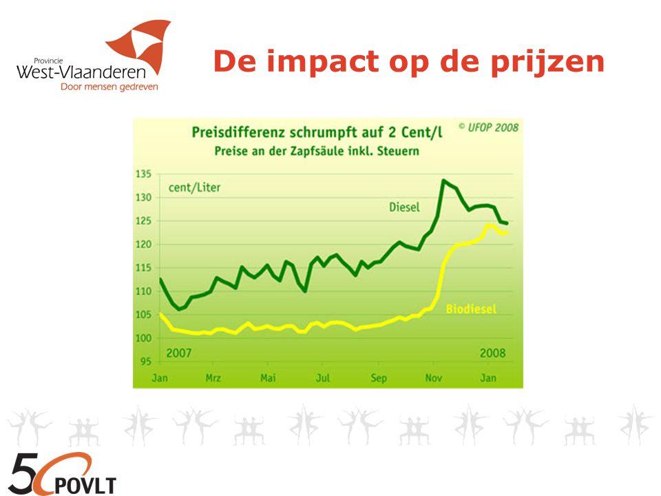 De rol van de landbouwer 1) Grondstoffen leveren Koolzaad: + 340 € / ton Wintertarwe: + 200 € / ton Suikerbieten: Bv.