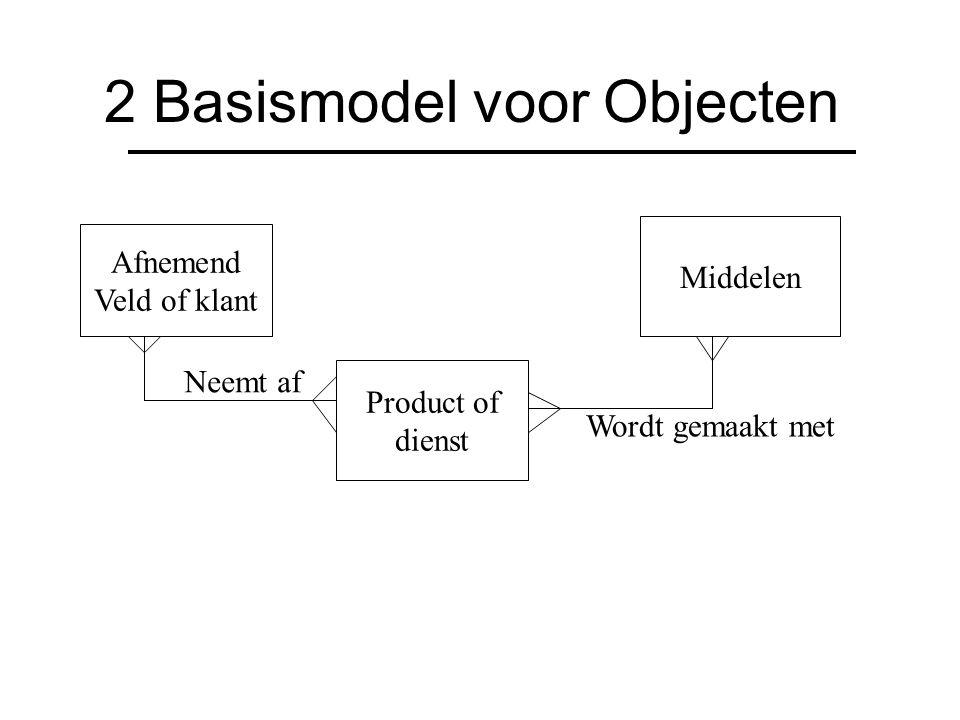 2 Basismodel voor Objecten Afnemend Veld of klant Product of dienst Middelen Neemt af Wordt gemaakt met