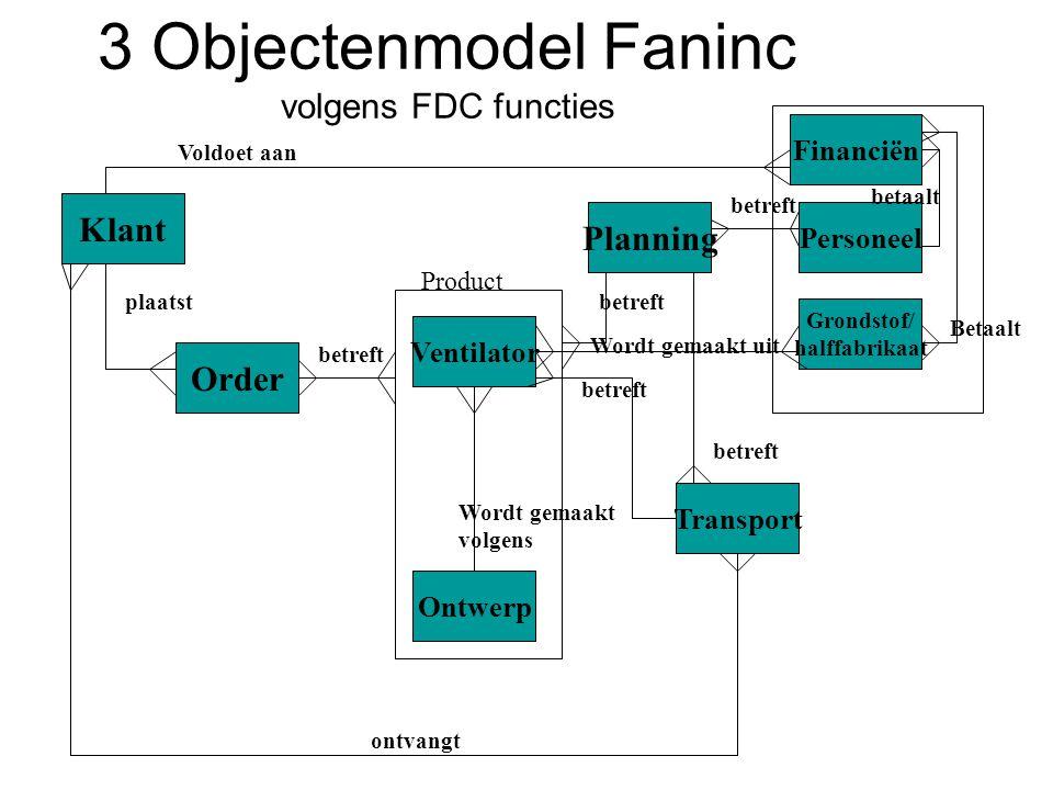 3 Objectenmodel Faninc volgens FDC functies Klant Order Ventilator Ontwerp Financiën Product Planning Transport plaatst betreft Wordt gemaakt volgens betreft ontvangt Personeel Voldoet aan betaalt Betaalt Grondstof/ halffabrikaat Wordt gemaakt uit betreft