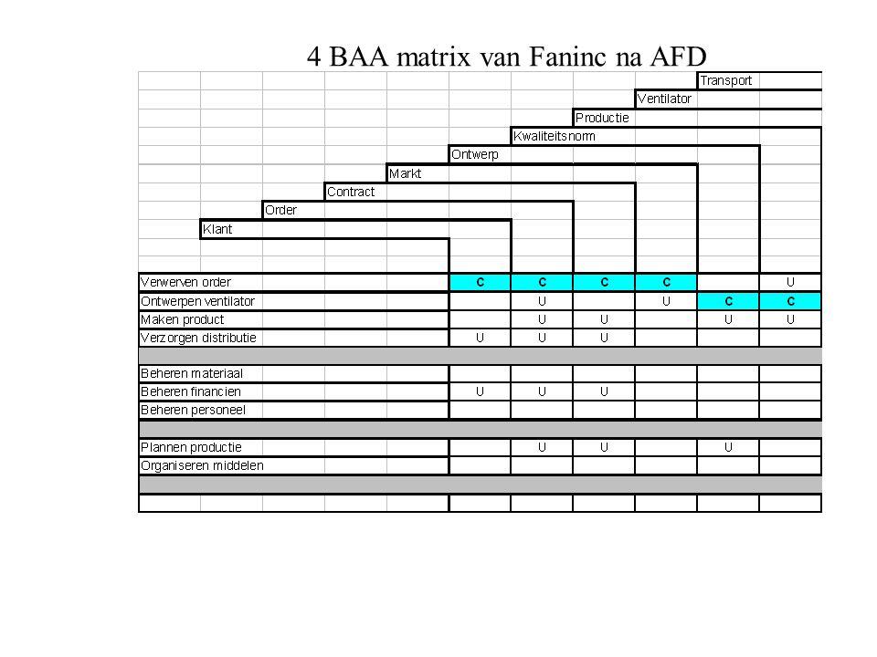 4 BAA matrix van Faninc na AFD