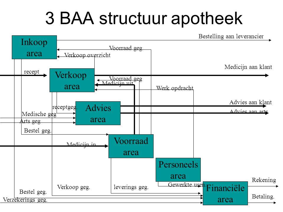 3 BAA structuur apotheek Inkoop area Verkoop area Advies area Voorraad area Personeels area Financiële area Voorraad geg Bestelling aan leverancier Voorraad geg Bestel geg.