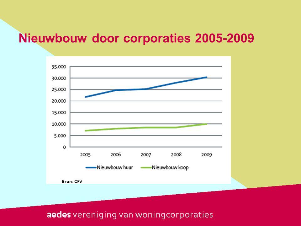 Nieuwbouw door corporaties 2005-2009 Bron: CFV