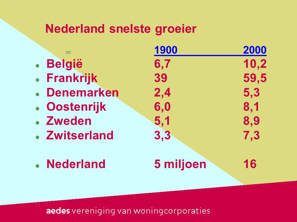 Inwoners en woningen 1900 - 2020 InwonersHuizen  19005 miljoen 1 miljoen  195010 miljoen2 miljoen  200716,6 mln7 miljoen  202017/18 mln8 miljoen?