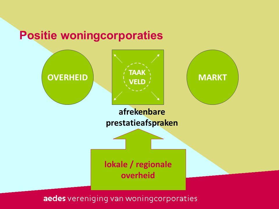 Positie woningcorporaties OVERHEIDMARKT TAAK VELD lokale / regionale overheid afrekenbare prestatieafspraken