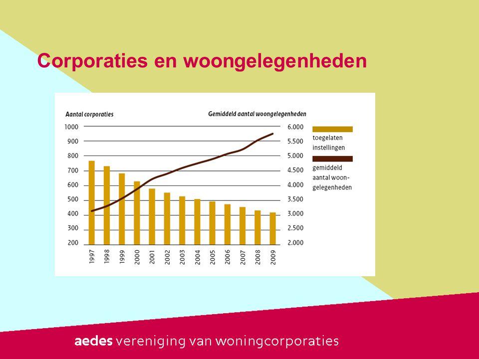 Aandeel huur- en koopwoningen Bron: WWI 2010
