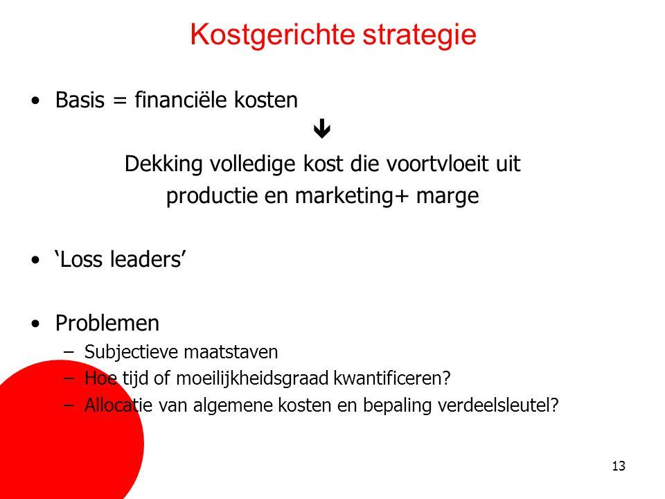 13 Kostgerichte strategie •Basis = financiële kosten  Dekking volledige kost die voortvloeit uit productie en marketing+ marge •'Loss leaders' •Probl