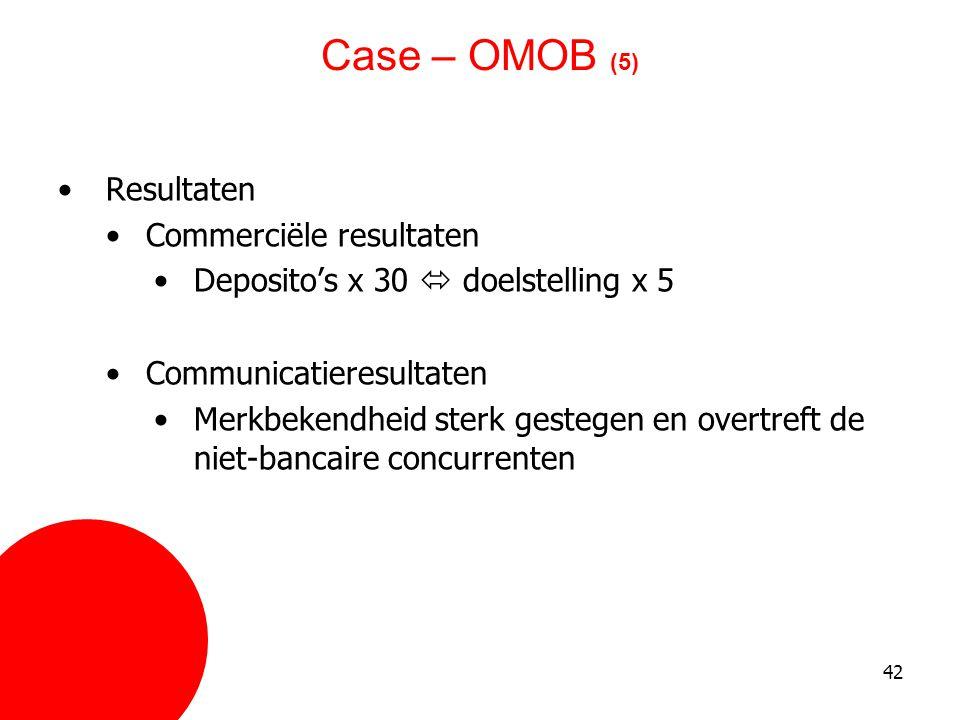42 Case – OMOB (5) •Resultaten •Commerciële resultaten •Deposito's x 30  doelstelling x 5 •Communicatieresultaten •Merkbekendheid sterk gestegen en o