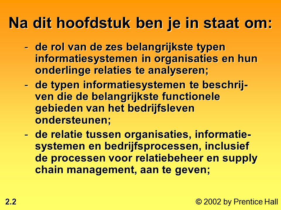 2.23 © 2002 by Prentice Hall Systemen vanuit een functioneel perspectief •Verkoop- en marketingsystemen •Productiesystemen •Financiële en boekhoudinformatiesystemen •Personeelsprocessen