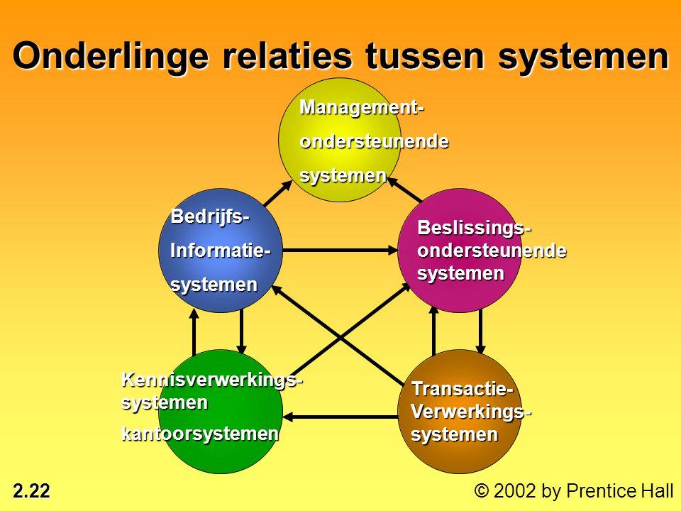 2.22 © 2002 by Prentice Hall Onderlinge relaties tussen systemen Management-ondersteunendesystemen Bedrijfs-Informatie-systemen Kennisverwerkings-syst