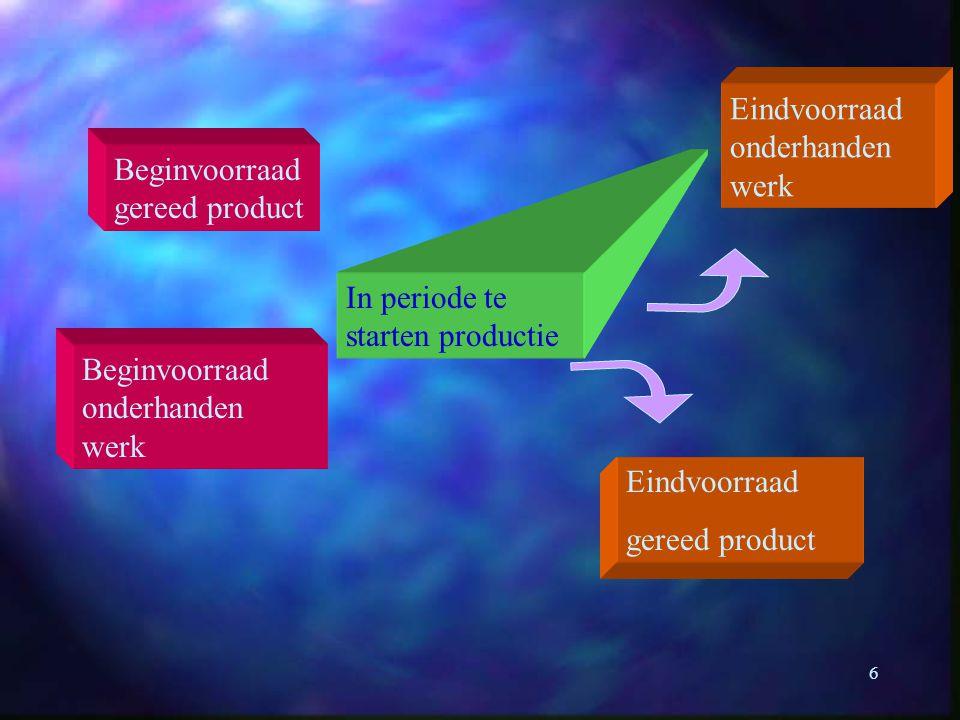 6 Beginvoorraad onderhanden werk Beginvoorraad gereed product In periode te starten productie Eindvoorraad gereed product Eindvoorraad onderhanden wer