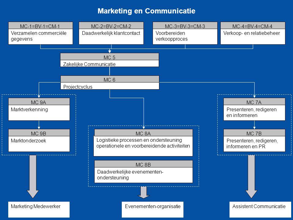 Marketing en Communicatie Verzamelen commerciële gegevens MC-1=BV-1=CM-1 Daadwerkelijk klantcontact MC-2=BV-2=CM-2 Voorbereiden verkoopproces MC-3=BV-
