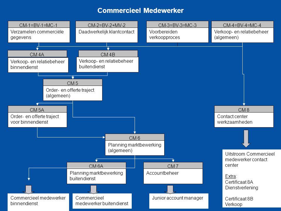 Commercieel Medewerker Verzamelen commerciële gegevens CM-1=BV-1=MC-1 Daadwerkelijk klantcontact CM-2=BV-2+MV-2 Voorbereiden verkoopproces CM-3=BV-3=M