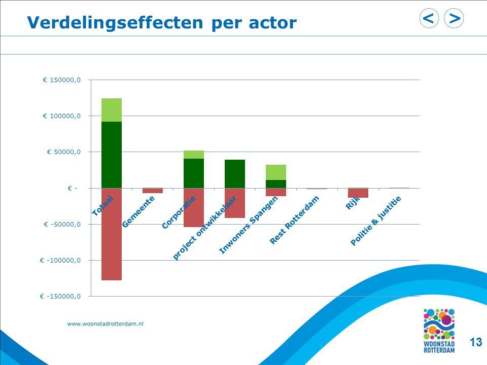 Verdelingseffecten per actor 13