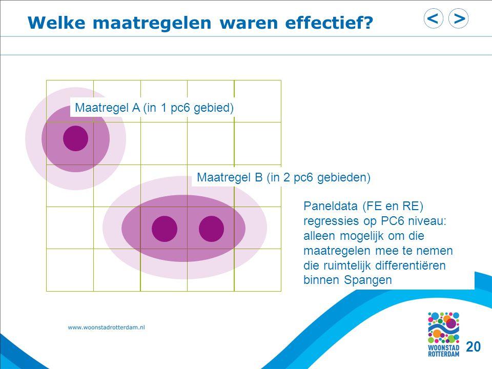 20 Maatregel A (in 1 pc6 gebied) Maatregel B (in 2 pc6 gebieden) Paneldata (FE en RE) regressies op PC6 niveau: alleen mogelijk om die maatregelen mee te nemen die ruimtelijk differentiëren binnen Spangen Welke maatregelen waren effectief?